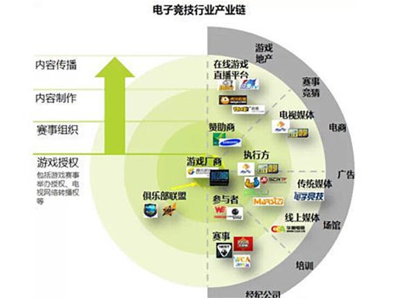 中国游戏市场