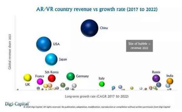 Digi-Capital:2022年中国或将占据全球25%的AR市场