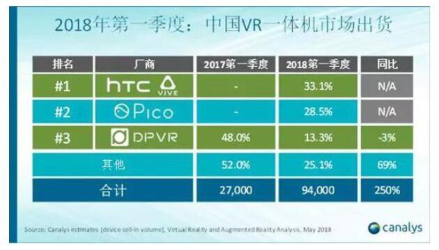 2018年第一季度全球VR头显市场同比增长16%