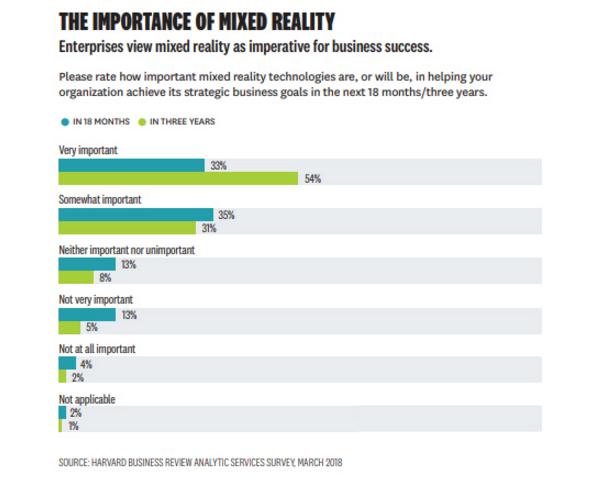 68%高管认为MR对公司战略目标很重要