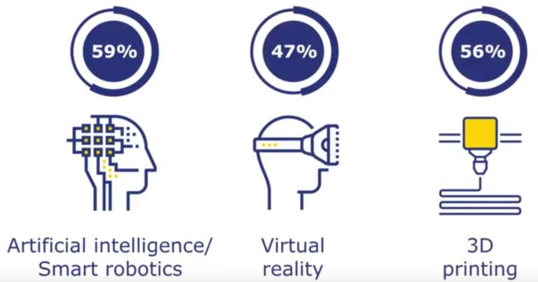 <b>亚洲公司对VR技术最感兴趣 未来将普遍应用颠覆性科技</b>